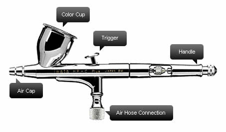 Parts of an Airbrush