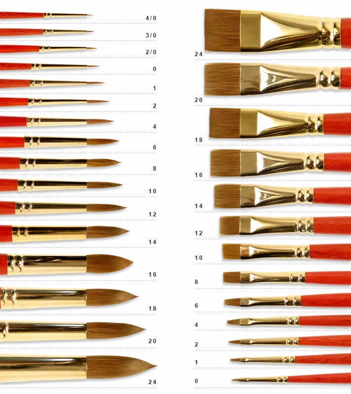 Paint Brush Numbering System